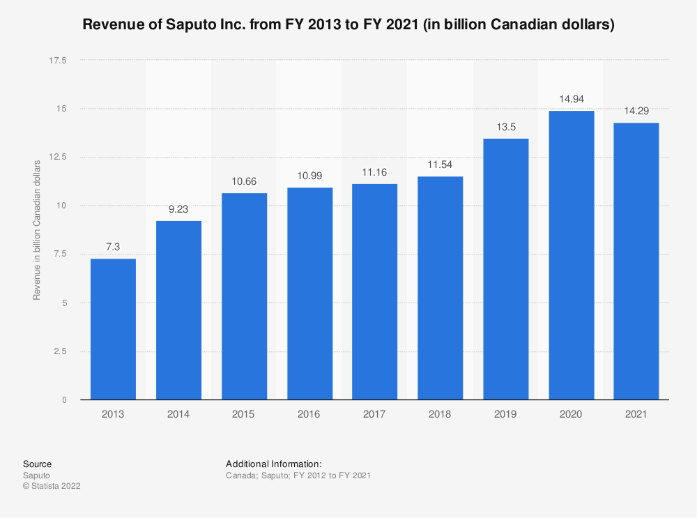 Statistic: Revenue of Saputo Inc. in fiscal years 2013 to 2019 (in billion Canadian dollars) | Statista