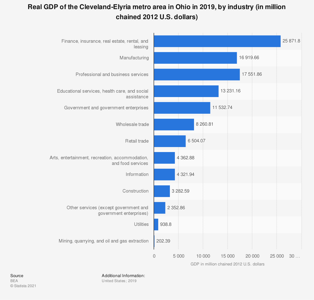 Statistic: Real GDP of the Cleveland-Elyria metro area in Ohio in 2018, by industry (in million chained 2012 U.S. dollars) | Statista