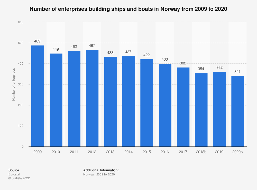 Statistic: Number of enterprises building ships and boats in Norway from 2008 to 2015 | Statista