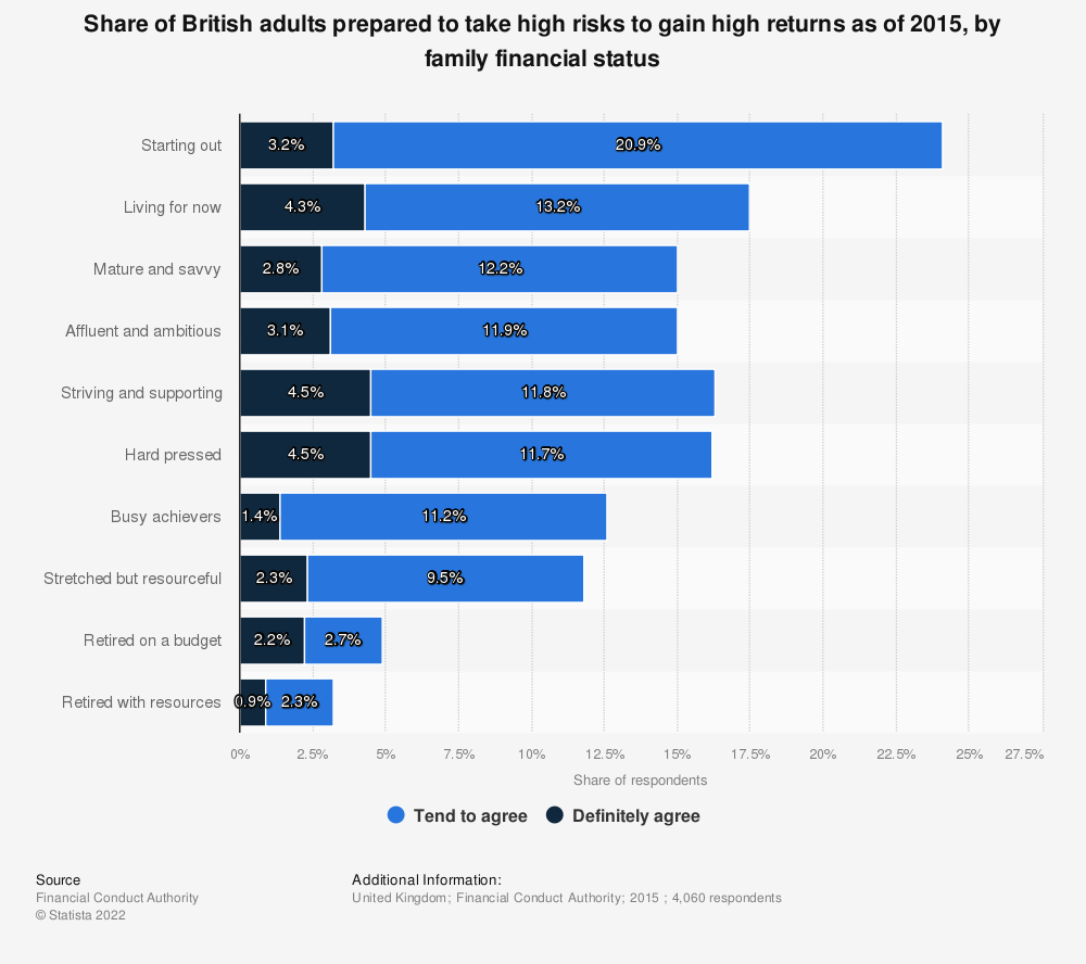 Statistic: Share of British adults prepared to take high risks to gain high returns as of 2015, by family financial status | Statista