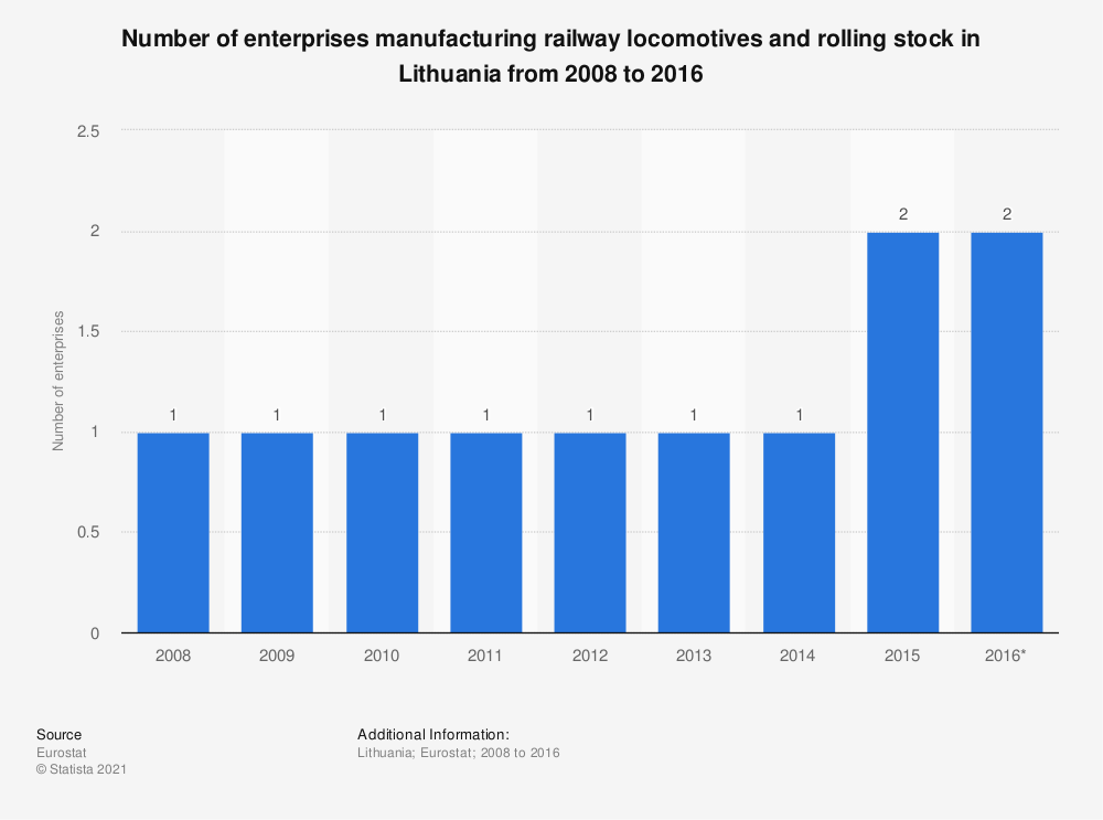 Statistic: Number of enterprises manufacturing railway locomotives and rolling stock in Lithuania from 2008 to 2016   Statista