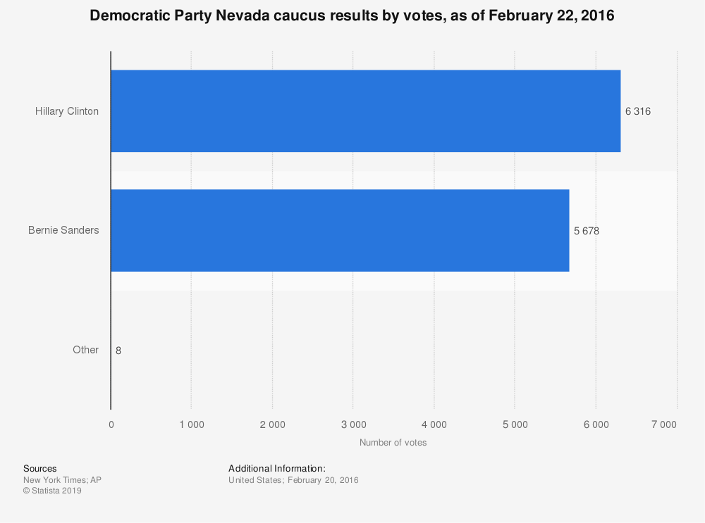Statistic: Democratic Party Nevada caucus results by votes, as of February 22, 2016 | Statista