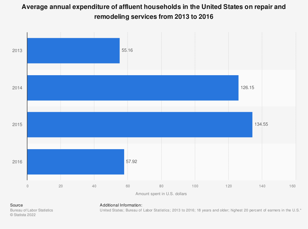 Statistic: Average annual expenditure of affluent households in the United States on repair and remodeling services from 2013 to 2016 | Statista