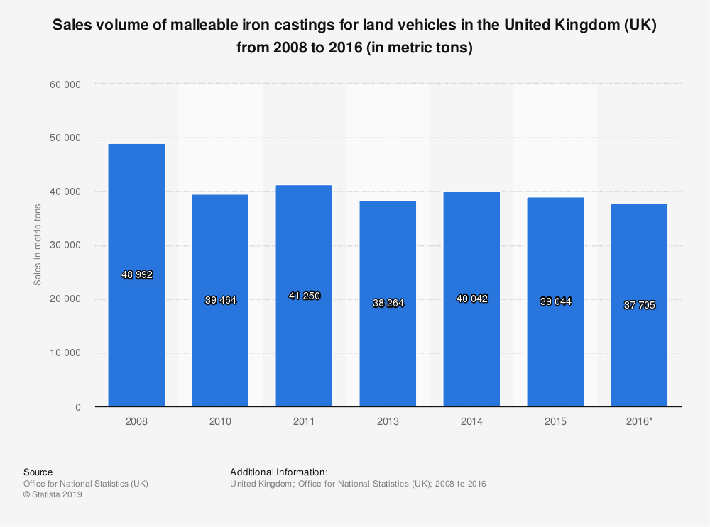 Statistic: Sales volume of malleable iron castings for land vehicles in the United Kingdom (UK) from 2008 to 2016 (in metric tons) | Statista