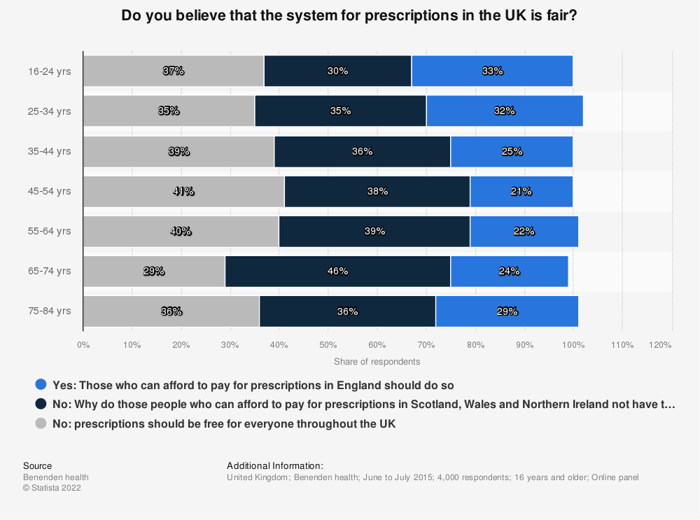 Statistic: Do you believe that the system for prescriptions in the UK is fair? | Statista
