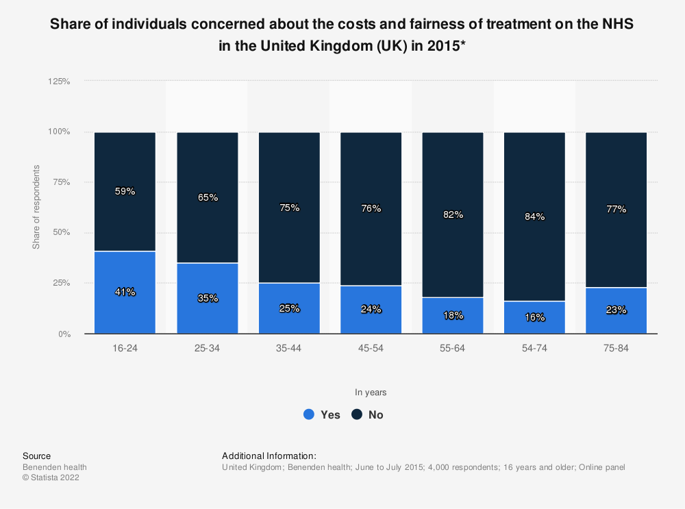 Statistic: Share of individuals concerned about the costs and fairness of treatment on the NHS in the United Kingdom (UK) in 2015* | Statista