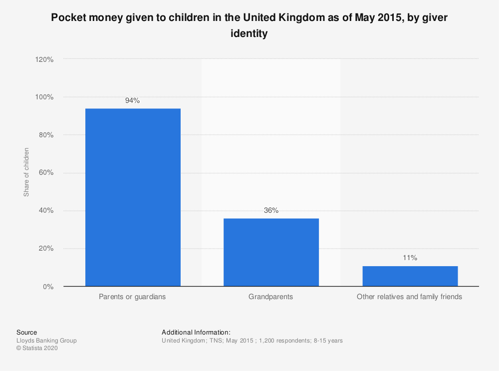 Statistic: Pocket money given to children in the United Kingdom as of May 2015, by giver identity | Statista