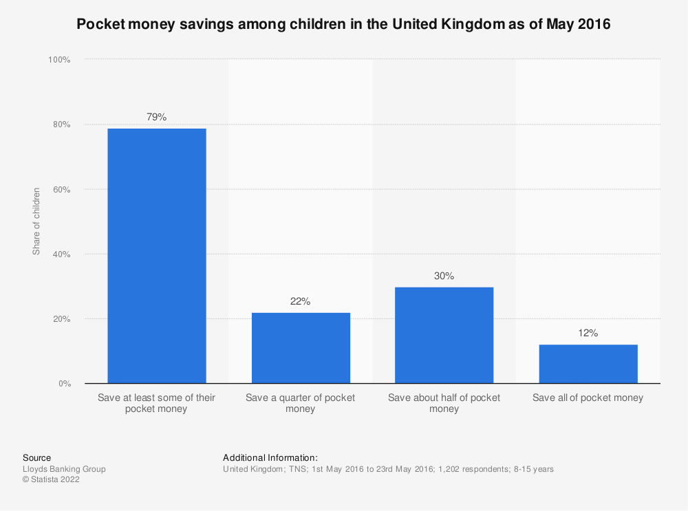 Statistic: Pocket money savings among children in the United Kingdom as of May 2016 | Statista