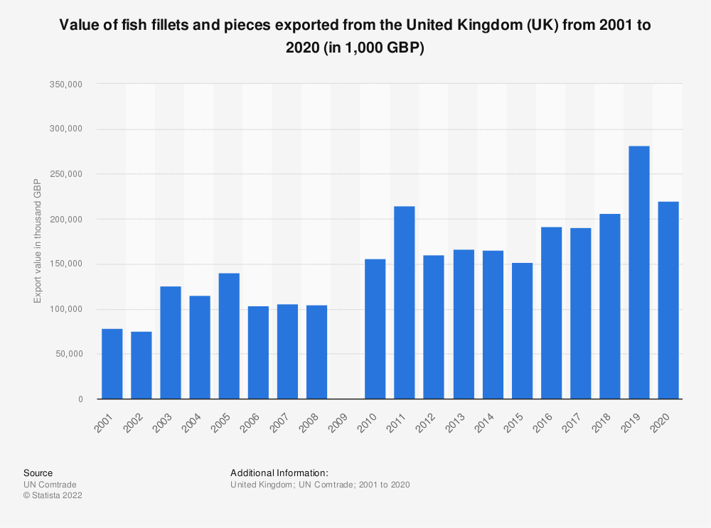 Statistic: Value of fish fillets and pieces exported from the United Kingdom (UK) from 2001 to 2018 (in 1,000 GBP) | Statista