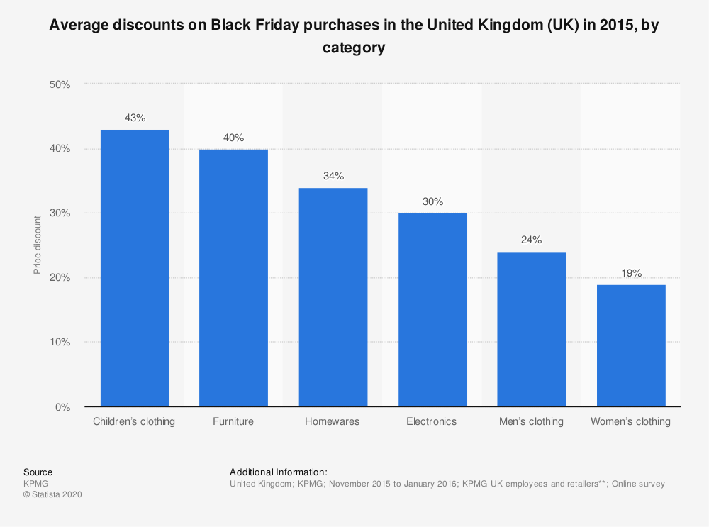 Statistic: Average discounts on Black Friday purchases in the United Kingdom (UK) in 2015, by category | Statista