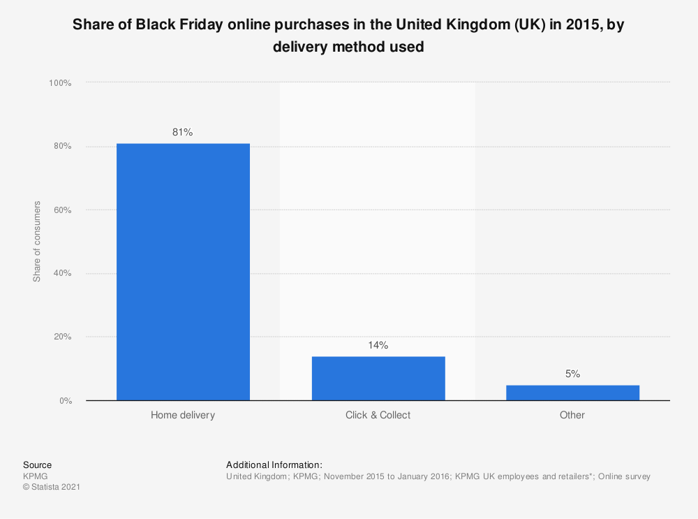 Statistic: Share of Black Friday online purchases in the United Kingdom (UK) in 2015, by delivery method used | Statista
