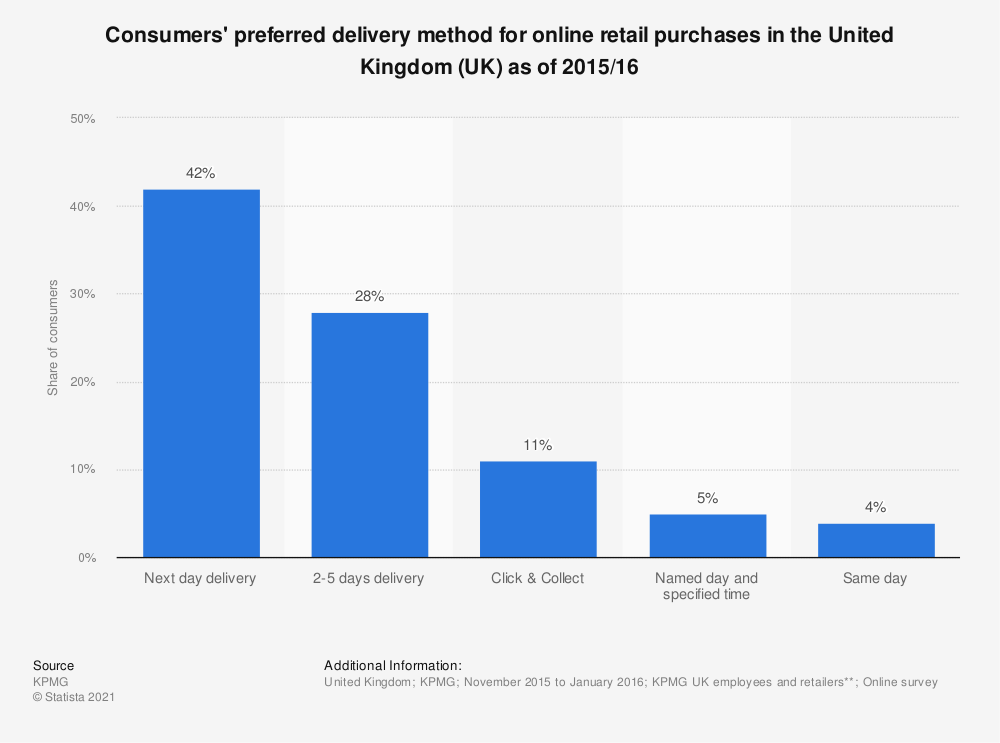 Statistic: Consumers' preferred delivery method for online retail purchases in the United Kingdom (UK) as of 2015/16 | Statista