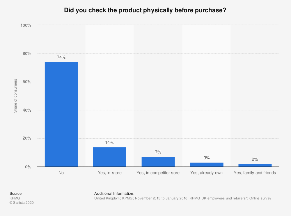 Statistic: Did you check the product physically before purchase? | Statista