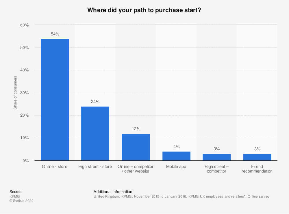 Statistic: Where did your path to purchase start? | Statista