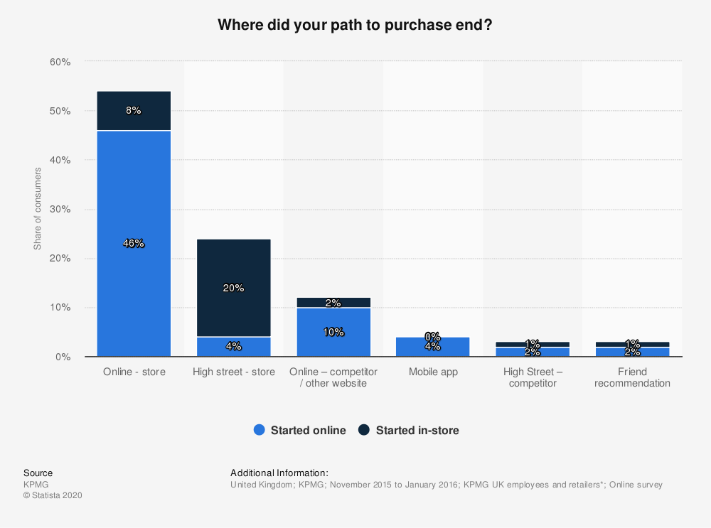Statistic: Where did your path to purchase end? | Statista
