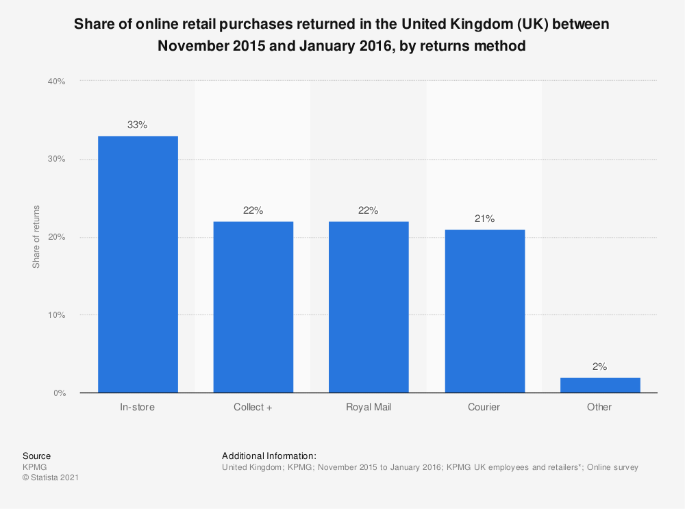 Statistic: Share of online retail purchases returned in the United Kingdom (UK) between November 2015 and January 2016, by returns method | Statista