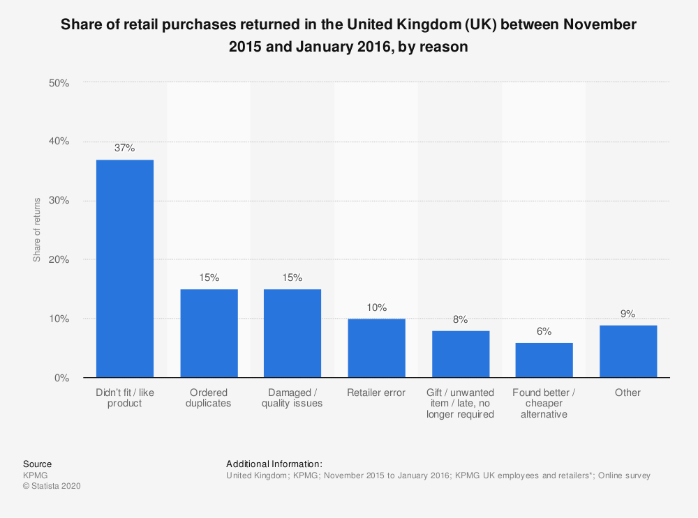 Statistic: Share of retail purchases returned in the United Kingdom (UK) between November 2015 and January 2016, by reason | Statista