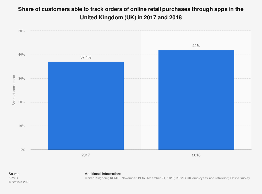 Statistic: Share of customers able to track orders of online retail purchases in the United Kingdom (UK) from November 2016 to January 2017 | Statista