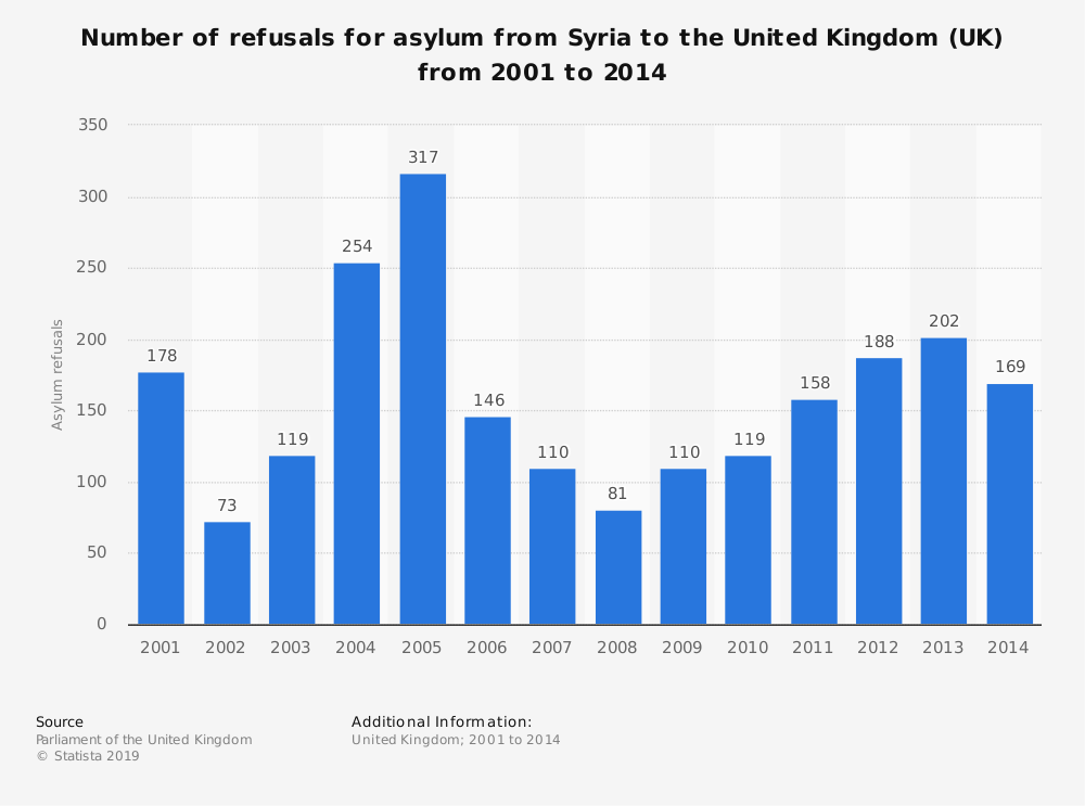 Statistic: Number of refusals for asylum from Syria to the United Kingdom (UK) from 2001 to 2014 | Statista