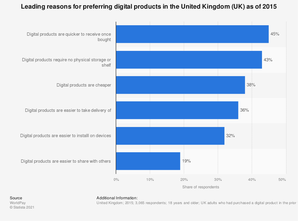 Statistic: Leading reasons for preferring digital products in the United Kingdom (UK) as of 2015 | Statista