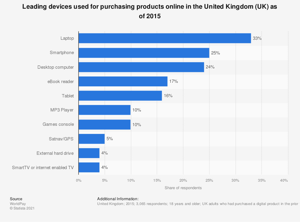 Statistic: Leading devices used for purchasing products online in the United Kingdom (UK) as of 2015 | Statista