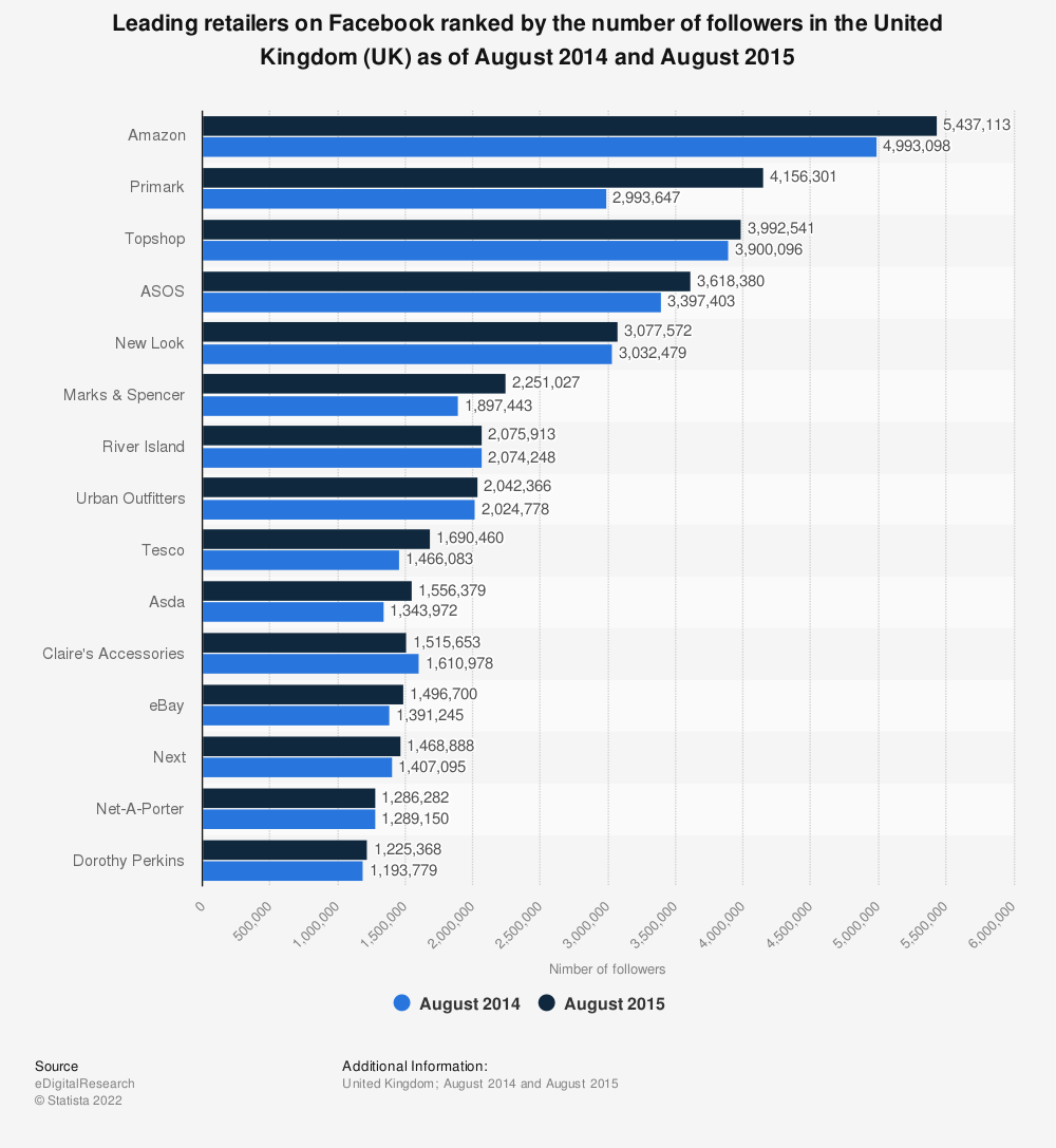 Statistic: Leading retailers on Facebook ranked by the number of followers in the United Kingdom (UK) as of August 2014 and August 2015 | Statista