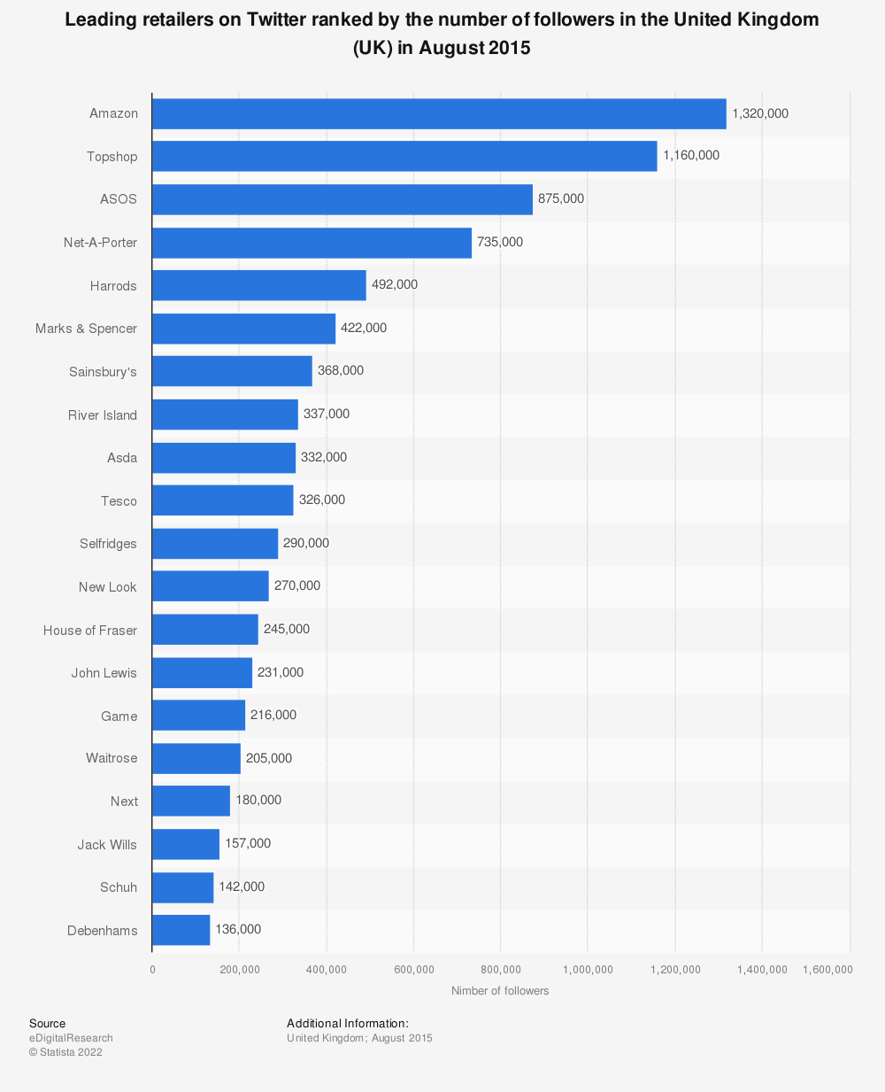 Statistic: Leading retailers on Twitter ranked by the number of followers in the United Kingdom (UK) in August 2015 | Statista