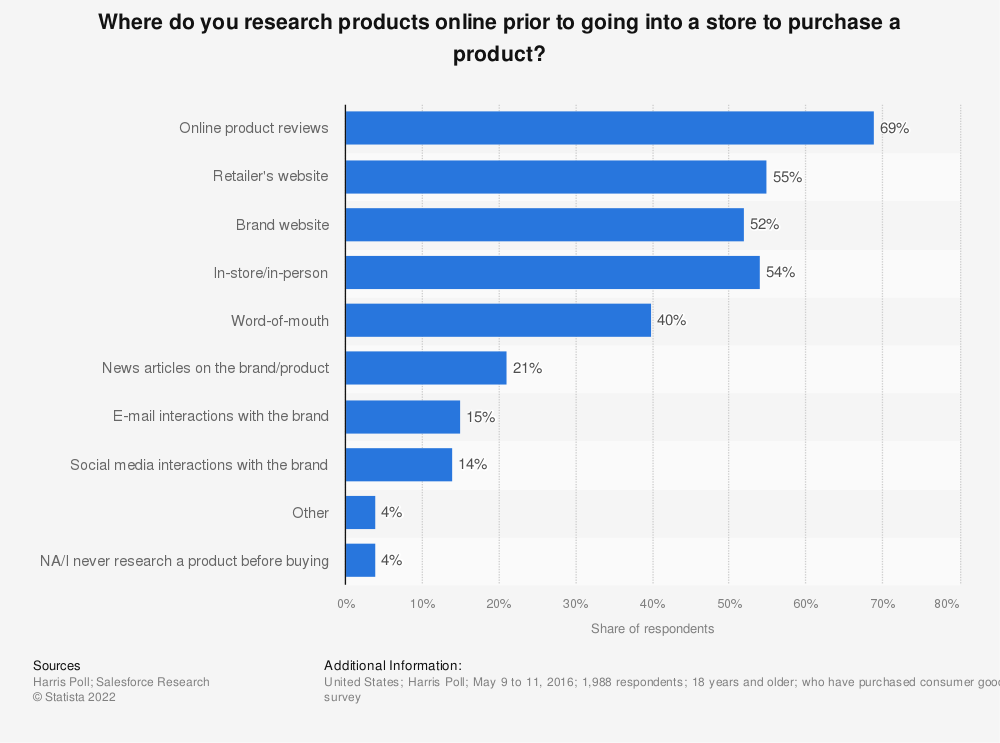 Statistic: Where do you research products online prior to going into a store to purchase a product? | Statista