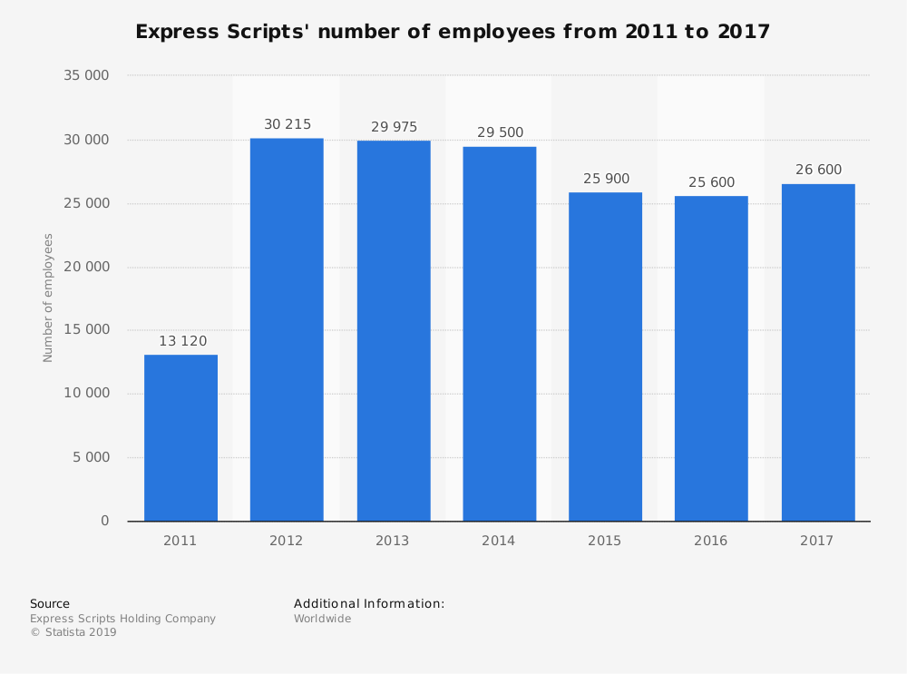Statistic: Express Scripts' number of employees from 2011 to 2017 | Statista