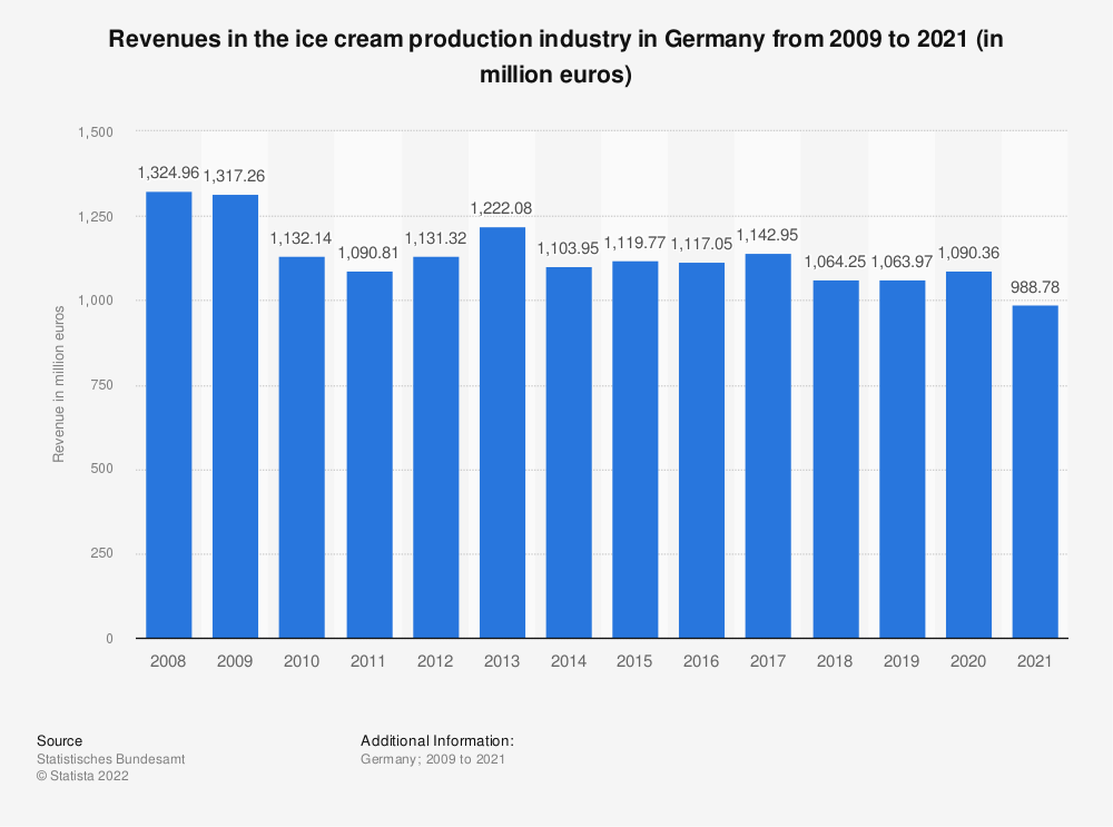 Statistic: Revenues in the ice cream production industry in Germany from 2008 to 2018 (in million euros) | Statista