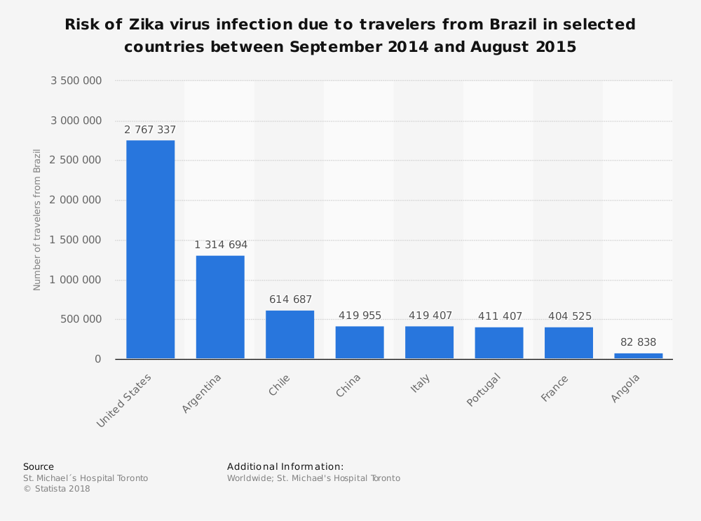 Statistic: Risk of Zika virus infection due to travelers from Brazil in selected countries between September 2014 and August 2015 | Statista