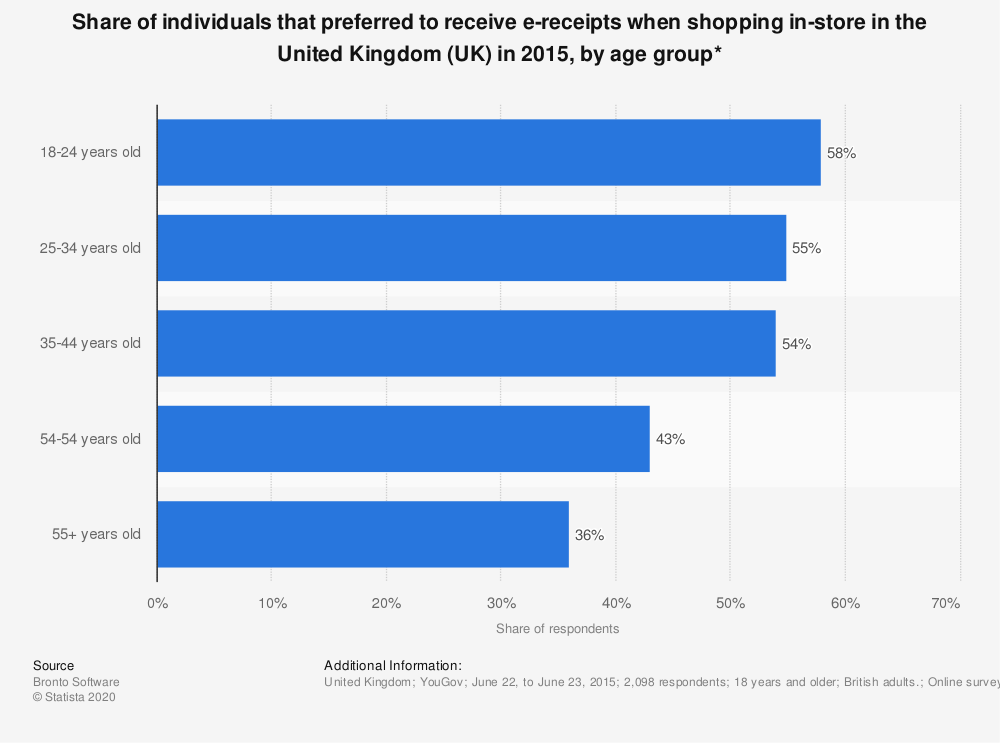Statistic: Share of individuals that preferred to receive e-receipts when shopping in-store in the United Kingdom (UK) in 2015, by age group* | Statista