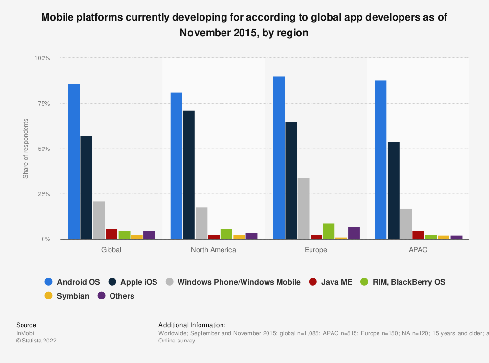 Statistic: Mobile platforms currently developing for according to global app developers as of November 2015, by region | Statista
