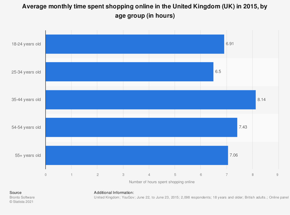 Statistic: Average monthly time spent shopping online in the United Kingdom (UK) in 2015, by age group (in hours) | Statista
