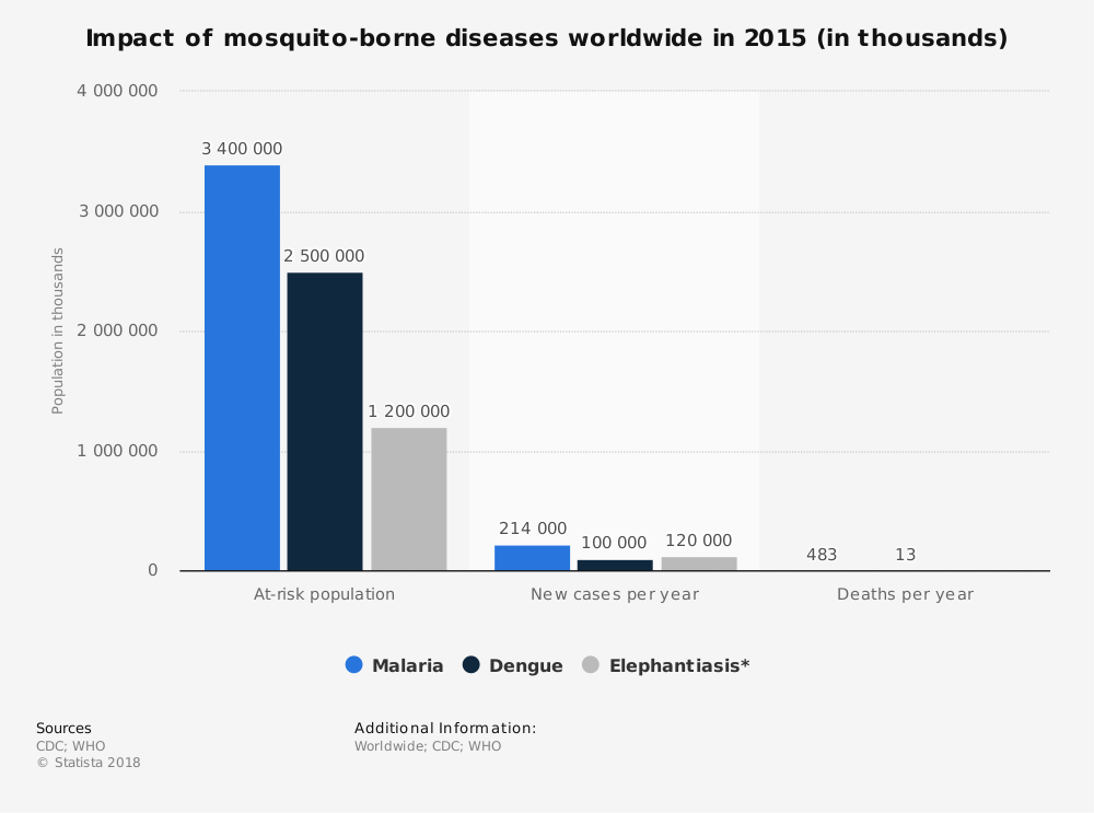 Statistic: Impact of mosquito-borne diseases worldwide in 2015 (in thousands) | Statista