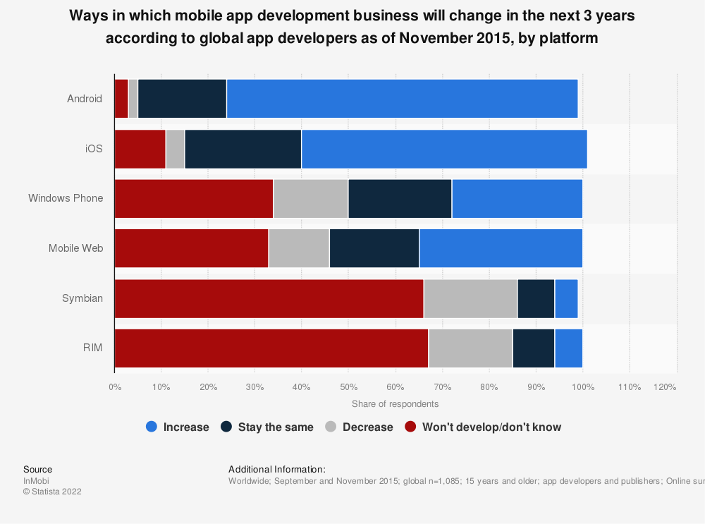 Statistic: Ways in which mobile app development business will change in the next 3 years according to global app developers as of November 2015, by platform | Statista