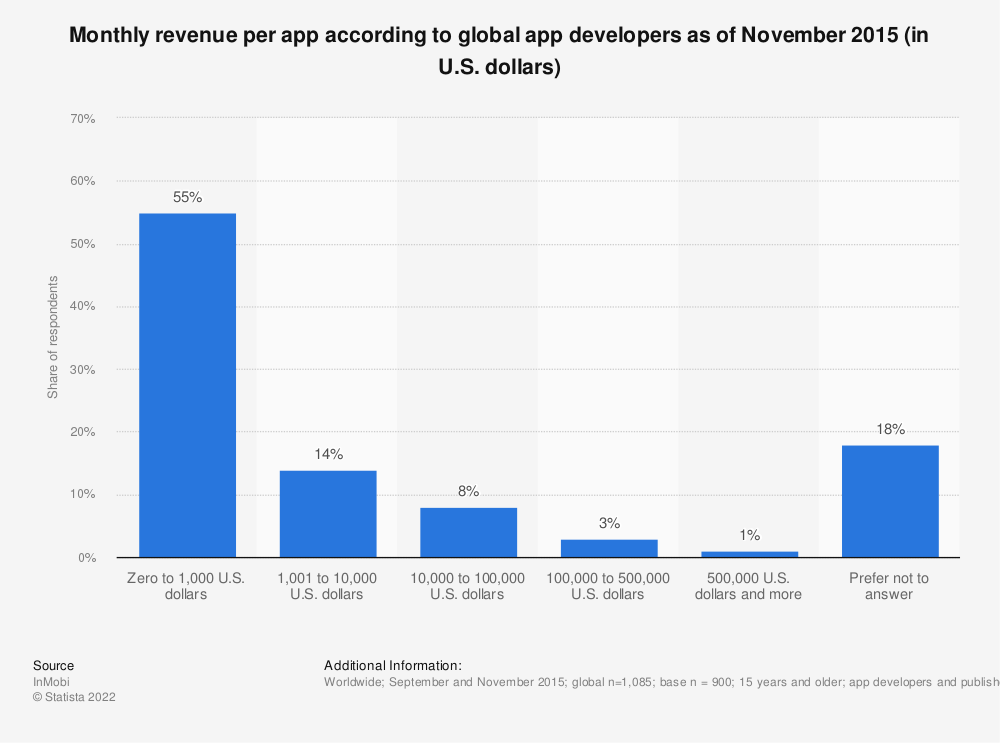 Statistic: Monthly revenue per app according to global app developers as of November 2015 (in U.S. dollars) | Statista