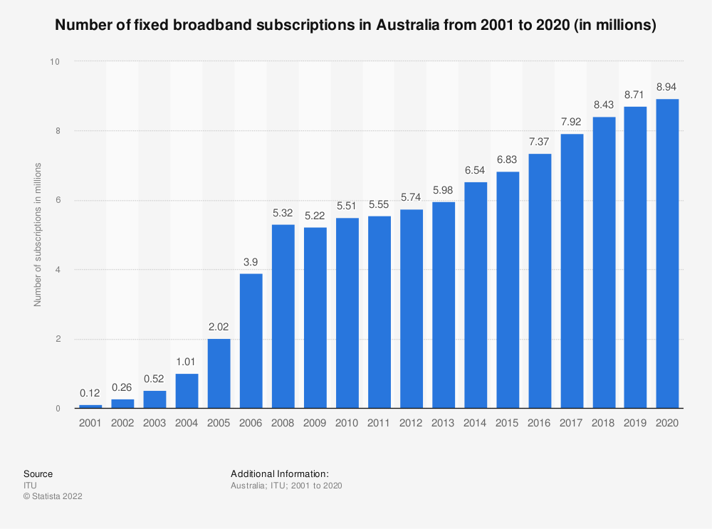Statistic: Number of fixed broadband subscriptions in Australia from 2001 to 2017 (in millions) | Statista