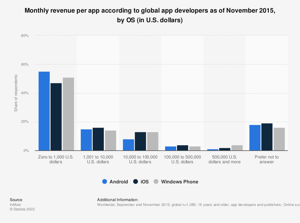 Statistic: Monthly revenue per app according to global app developers as of November 2015, by OS (in U.S. dollars) | Statista
