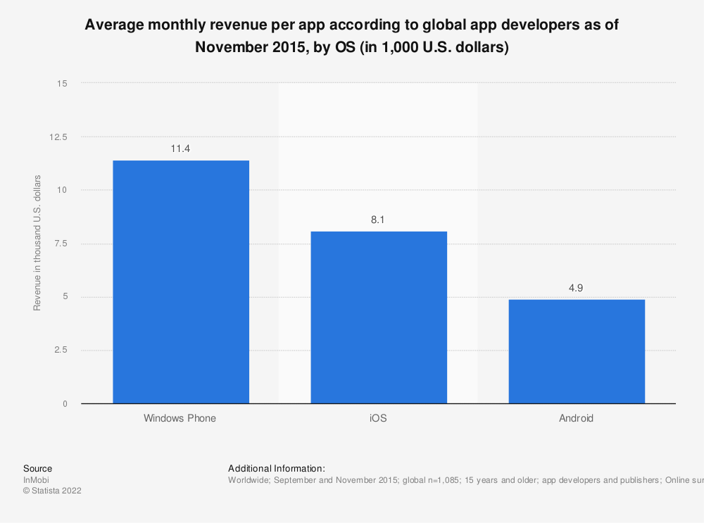 Statistic: Average monthly revenue per app according to global app developers as of November 2015, by OS (in 1,000 U.S. dollars) | Statista