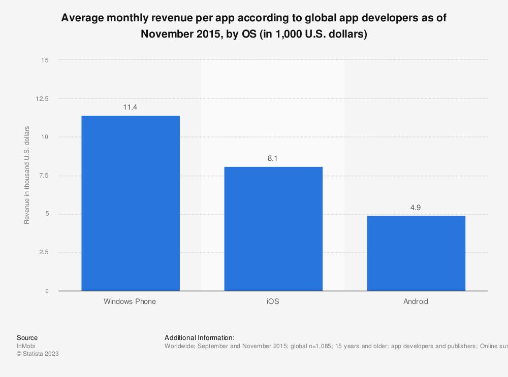 Statistic: Average monthly revenue per app according to global app developers as of November 2015, by OS (in 1,000 U.S. dollars) | Statista