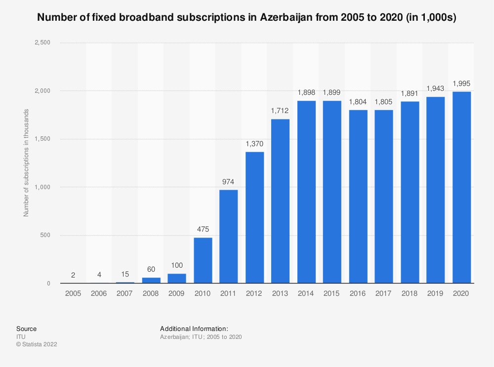Statistic: Number of fixed broadband subscriptions in Azerbaijan from 2002 to 2018 (in 1,000s) | Statista