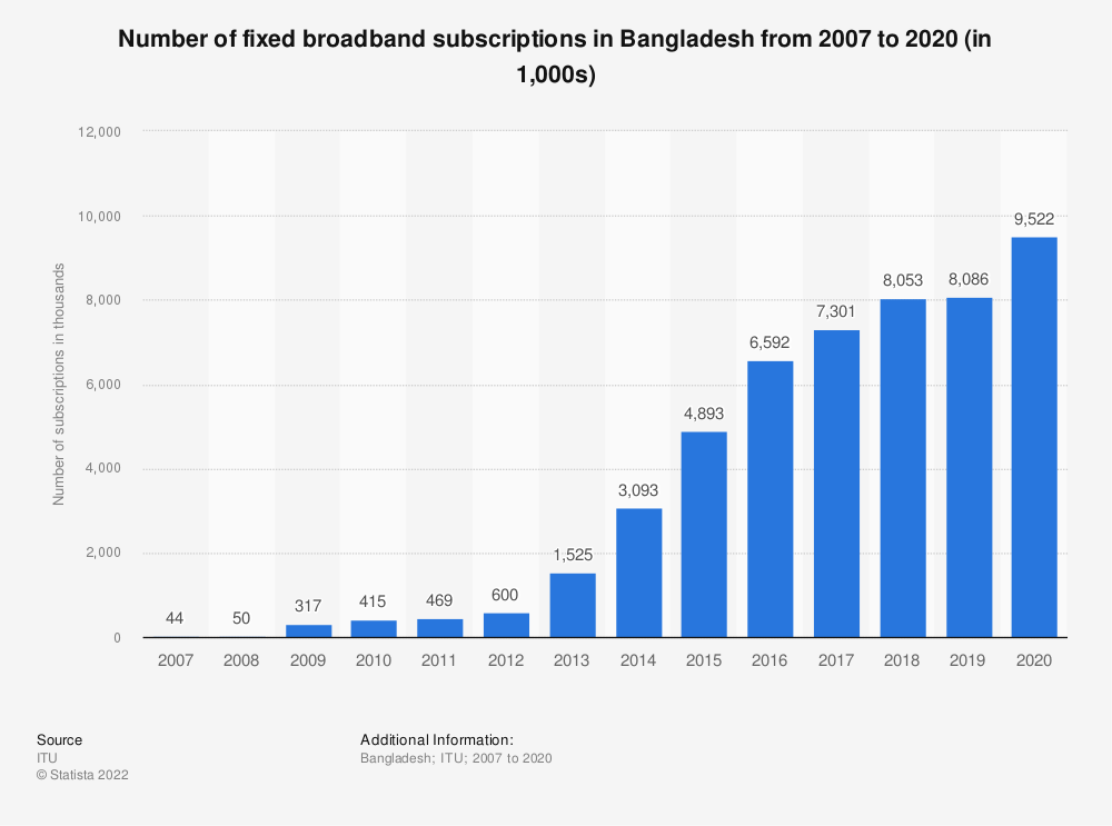 Statistic: Number of fixed broadband subscriptions in Bangladesh from 2007 to 2018 (in 1,000s) | Statista