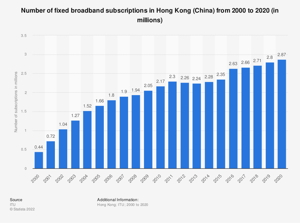 Statistic: Number of fixed broadband subscriptions in Hong Kong (China) from 2000 to 2019 (in millions) | Statista