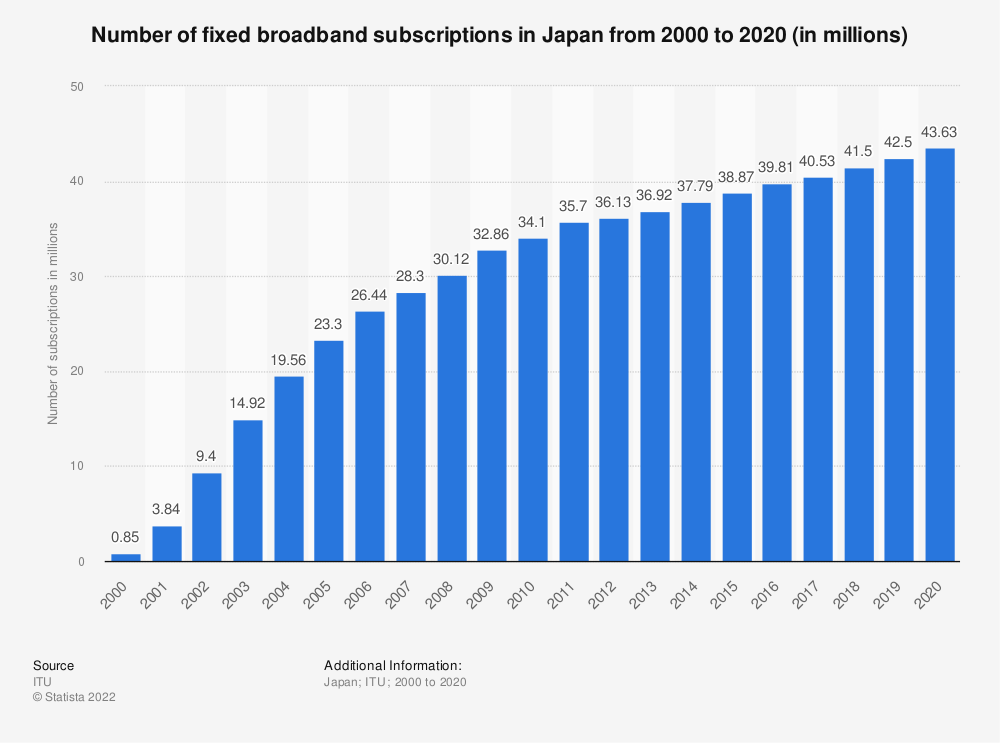 Statistic: Number of fixed broadband subscriptions in Japan from 2000 to 2018 (in millions) | Statista