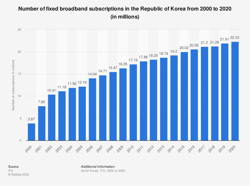 Statistic: Number of fixed broadband subscriptions in the Republic of Korea from 2000 to 2018 (in millions) | Statista
