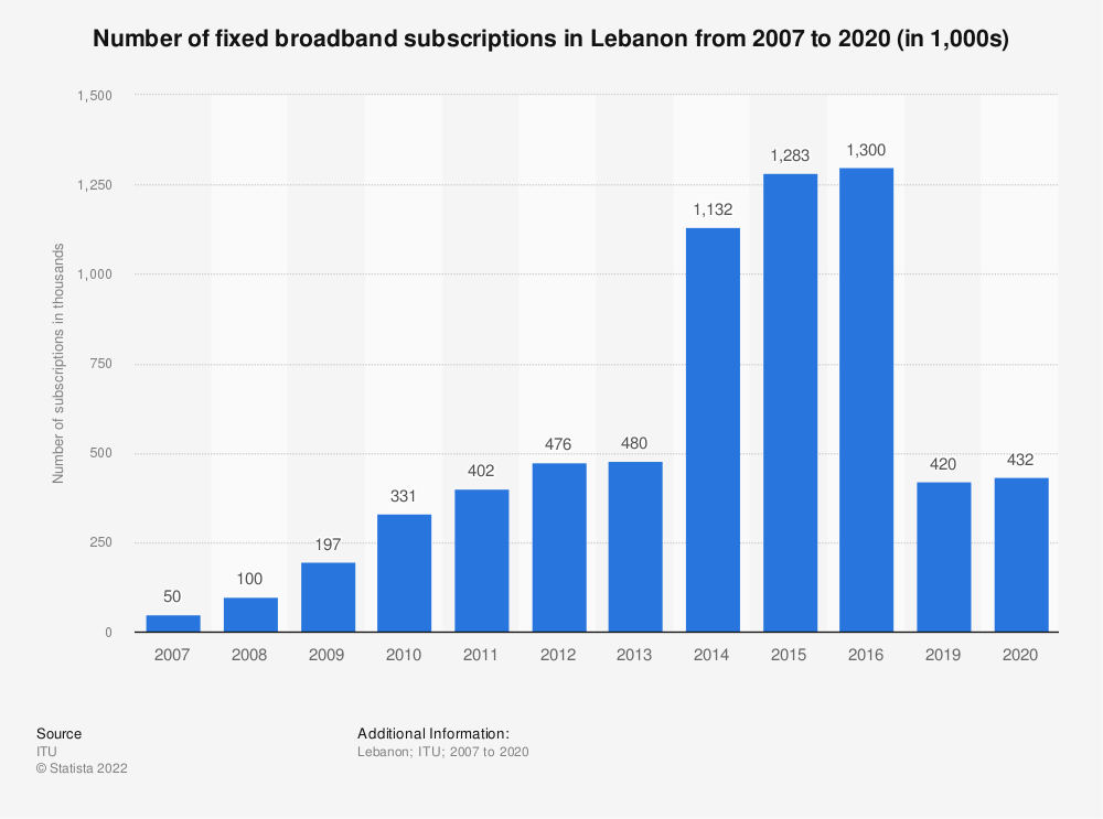 Statistic: Number of fixed broadband subscriptions in Lebanon from 2007 to 2016 (in 1,000s) | Statista