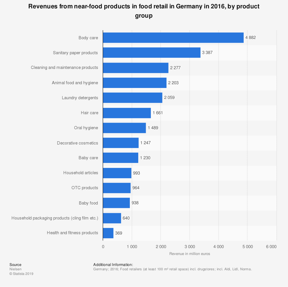 Statistic: Revenues from near-food products in food retail in Germany in 2016, by product group | Statista