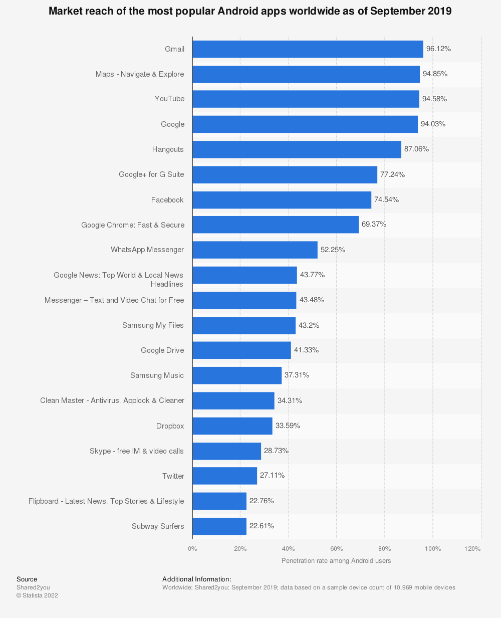Statistic: Market reach of the most popular Android apps worldwide as of September 2019 | Statista