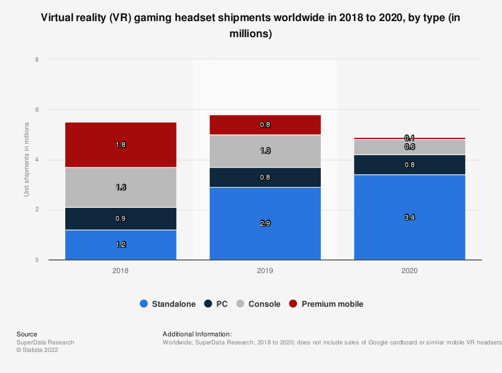 Statistic: Virtual reality (VR) gaming headset shipments worldwide in 2018 and 2019, by type (in millions) | Statista